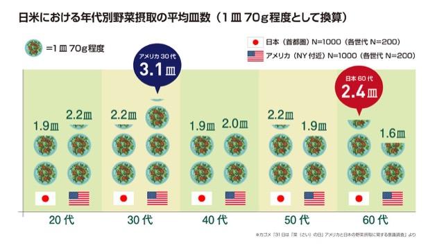 年代別の野菜摂取傾向は日米で違う!