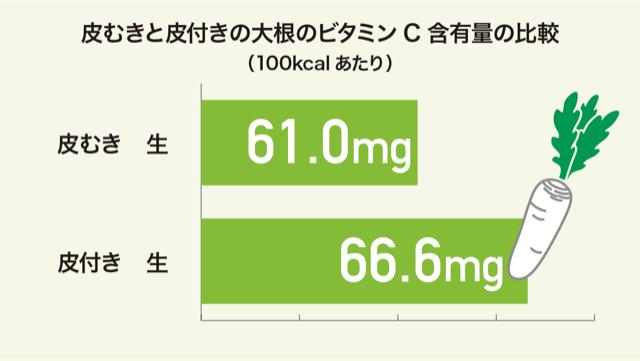 皮むきと皮付きの大根のビタミンC含有量の比較グラフ