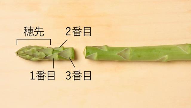 穂先と茎は3つ目のはかまを目安に切り分ける