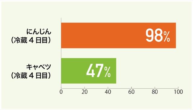 <グラフ3> カット野菜を7℃設定の冷蔵室で保存した場合のビタミンC量の変化