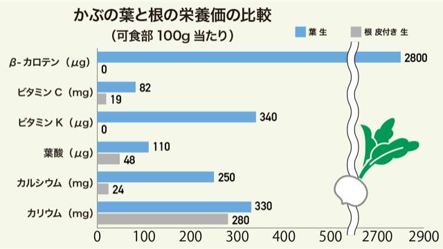 かぶの葉と根の栄養価の比較のグラフ