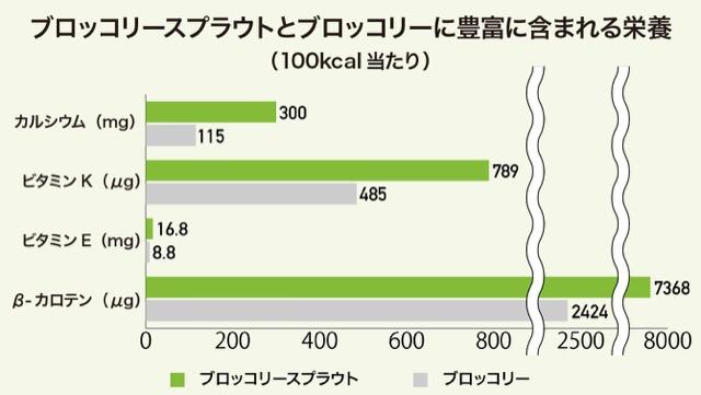栄養の比較