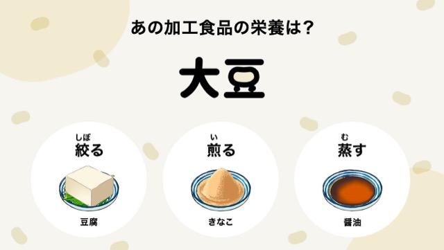 大豆加工品の栄養]豆腐も醤油も!蒸し、絞るでこんなに変わる|カゴメ ...