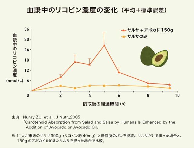 アボカドを加えたサルサを摂ったときの血漿中のリコピン濃度の変化のグラフ