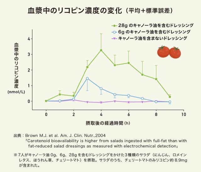 キャノーラ油を含むドレッシングをかけたサラダを摂ったときのリコピン濃度の変化のグラフ